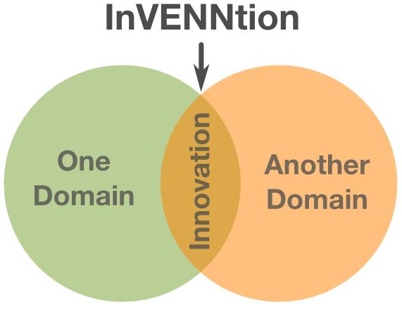 Innovation method - InVENNtion