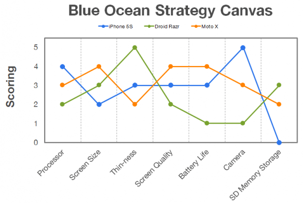 strategy canvas graph