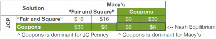 JC Penney pricing game theory payoff matrix