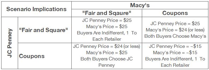 JC Penney pricing scenario matrix