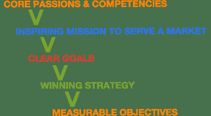 strategic-planning-hoshin-kanri