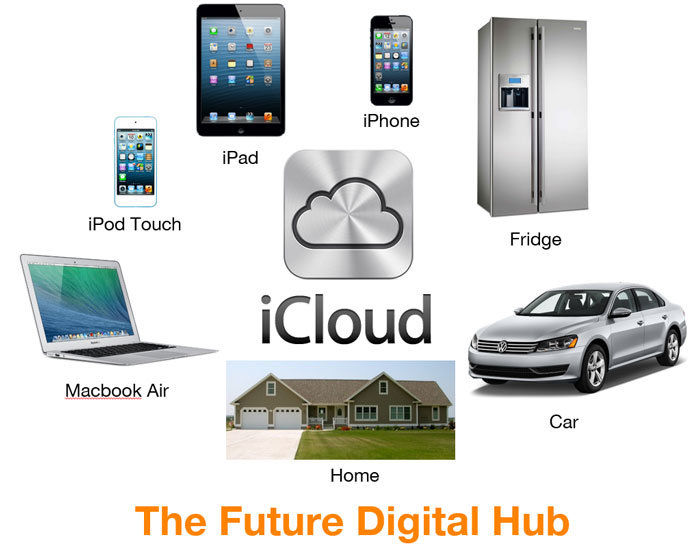 digital-hub-of-the-future