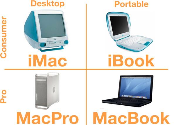 steve-jobs-desktop-portable-consumer-pro-matrix