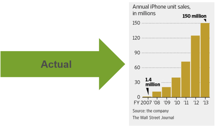 Clayton Christensens iPhone Prediction-Actual
