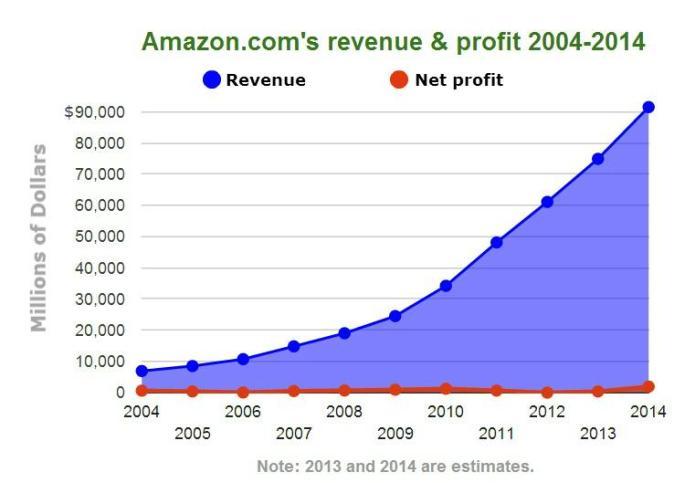 Amazon Revenue and Profit over time