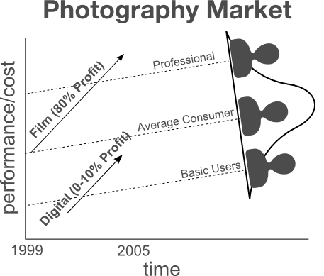 Kodak and digital disruption