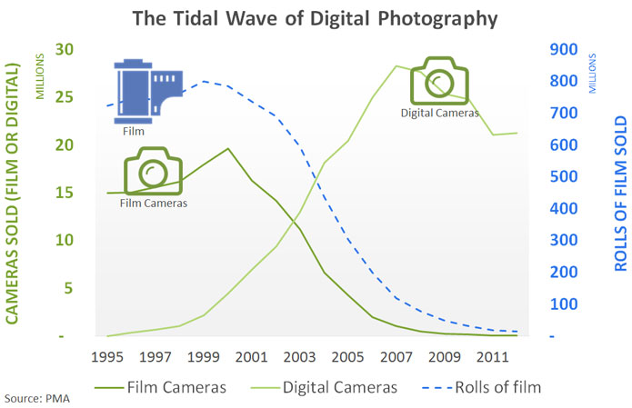 film-and-digital-sales-over-time