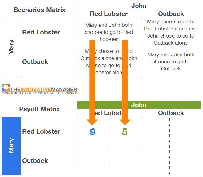 game-theory-payoff-matrix-example