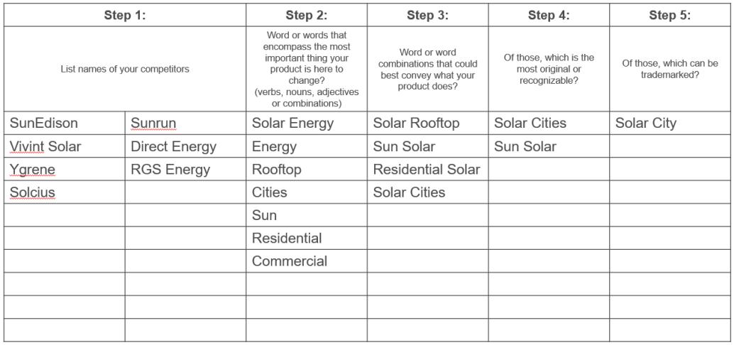 Name Worksheet - SolarCity