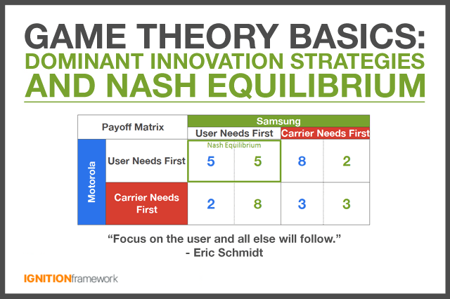 What is game theory? Definition and ... - Market Business News