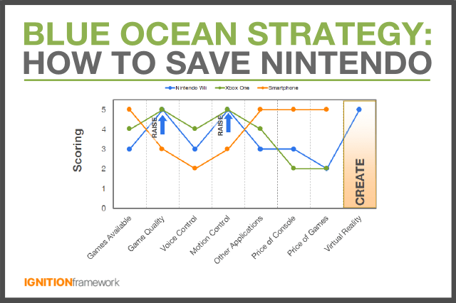 Nintendo Needs A Blue Ocean Strategy To Avoid Disruption Here S
