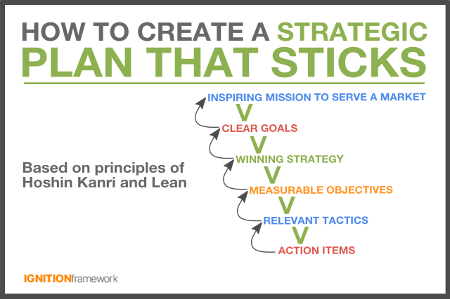 strategic-planning-that-sticks
