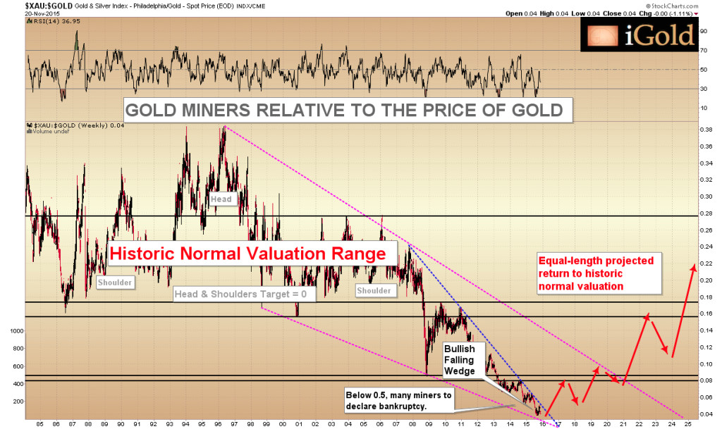 XAU Gold/Silver Miners to Gold Ratio