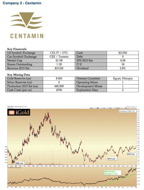 Centamin