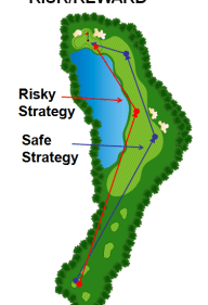 risk-reward-strategies-320