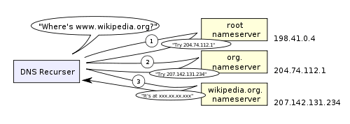 500px-An_example_of_theoretical_DNS_recursion_svg