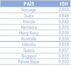top-10-indice-de-desarrollo-humano