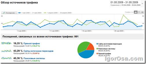 Источники трафика на блог за май 2009