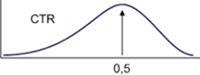 Баннерная реклама: оценка эффективности баннера