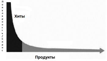 Сравнительная характеристика продажи популярных и нишевых товаров