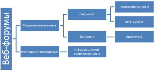 Классификация веб-форумов по тематическому охвату