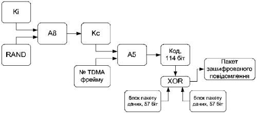 Процедура шифрования данных абонента в стандарте GSM