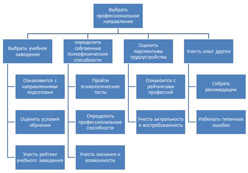 Общая схема процесса принятия решения по выбору профессионального направления