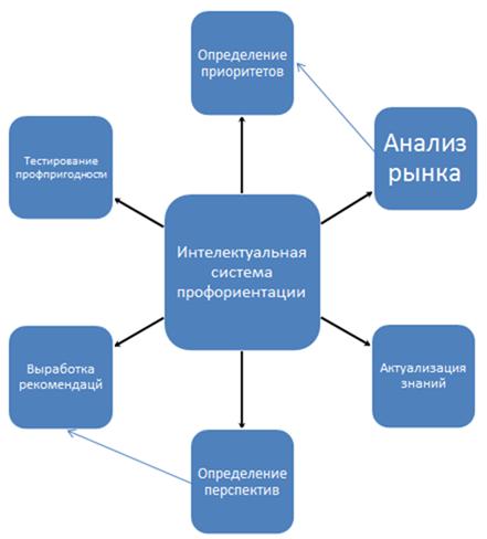 Схема взаимодействия компонент интеллектуальной системы профессиональной ориентации