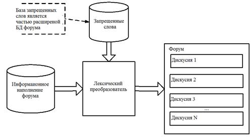 Схема фильтрации запрещенной лексики