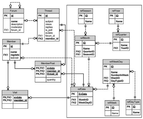 Схема данных системы анализа состояния и процесса жизнедеятельности Веб-форум