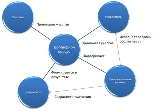 Участники и компоненты системы поддержки договорного процесса