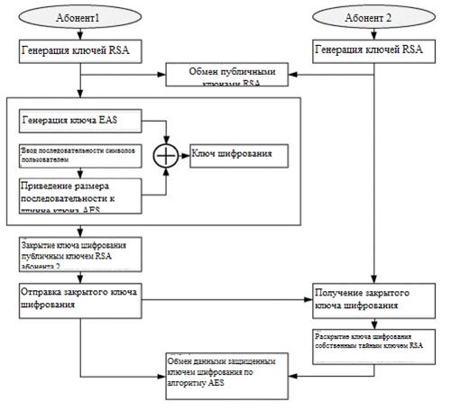 Алгоритм функционирования криптоядра клиент-ориентированной системы защиты