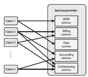 Пример архитектуры провайдера сервисов
