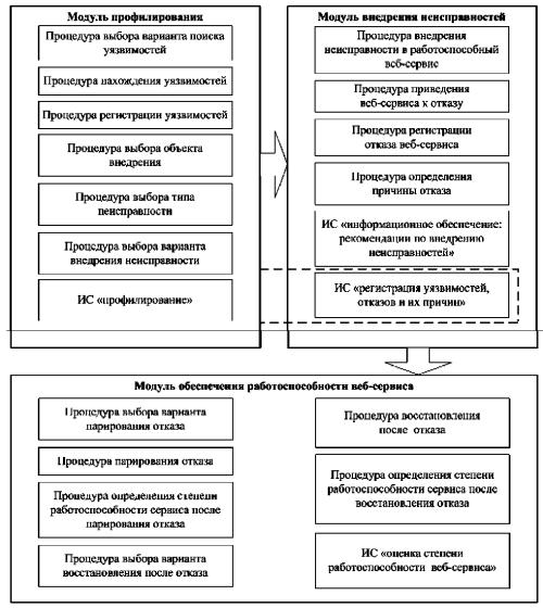 Структура ИТ
