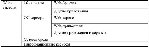Компоненты динамической Web-системы