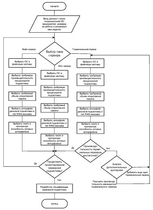 Методика проектирования серверной подсистемы ИС предприятия