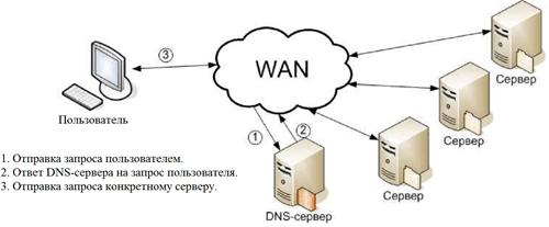 Подход, основанный на DNS
