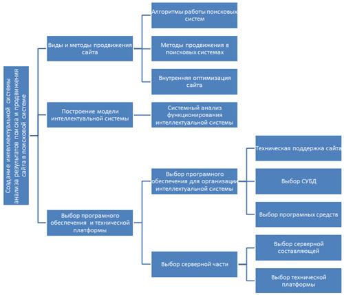 Дерево целей интеллектуальной системы анализа результатов поиска и продвижения сайтов в поисковых системах