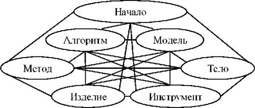 Рис. 1. Полная информационная структура сайта