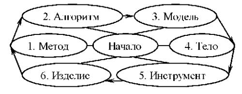 Рис. 3. Рациональная комбинированная информационная с рук ура сайта