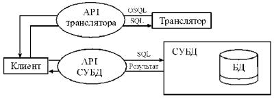 Схема взаимодействия клиентского приложения и СУБД с использованием транслятора объектных запросов — транслятор работает независимо от СУБД