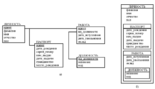 Фрагмент структуры реляционной базы данных