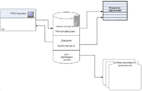 Диаграмма связей и компонентов поисковой системы