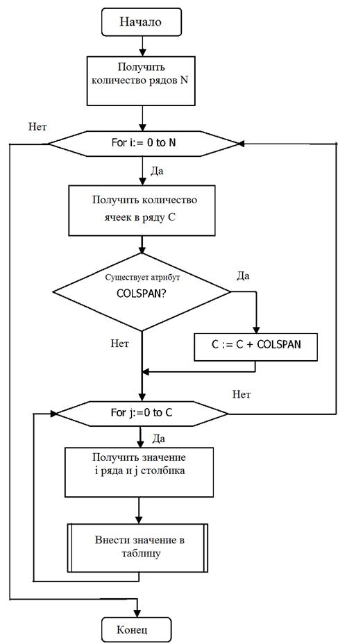Алгоритм работы парсера при создании псевдотаблици