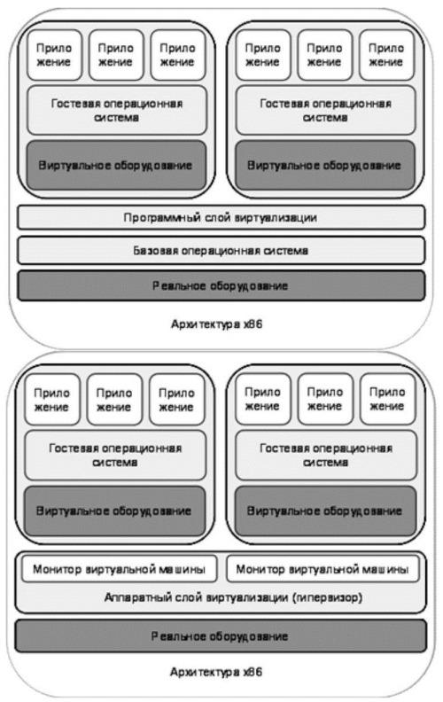 Способы виртуализации