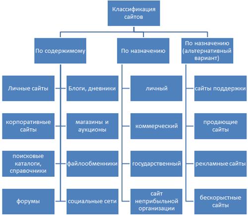 классификация веб-сайтов