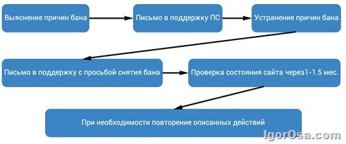 алгоритм вывода сайта из под бана