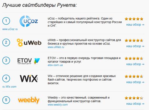 лучшие конструкторы сайтов