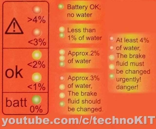 Когда необходимо менять тормозную жидкость подскажет Brake Fluid Tester