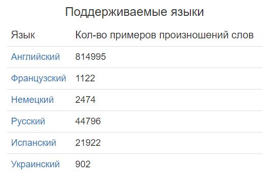 Количество примеров произношений слов на разных языках voicecup.com